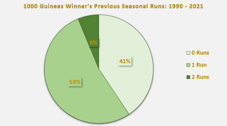 Chart Showing the Number of Seasonal Runs 1000 Guineas Winners Had Between 1990 and 2021