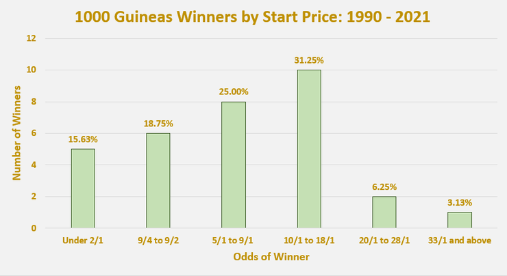 Chart Showing the Start Price of 1000 Guineas Winners Between 1990 and 2021