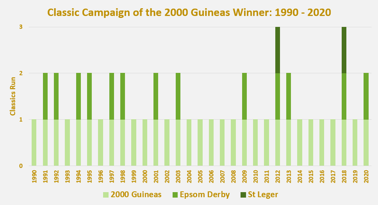 Chart Showing the Classic Races Run by the 2000 Guineas Winners Between 1990 and 2020