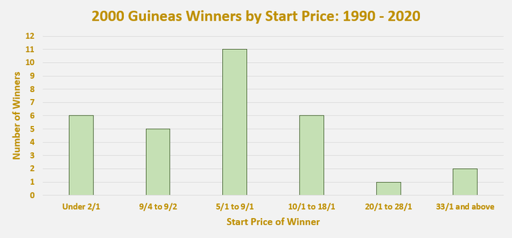 Chart Showing the Start Price of 2000 Guineas Winners Between 1990 and 2020