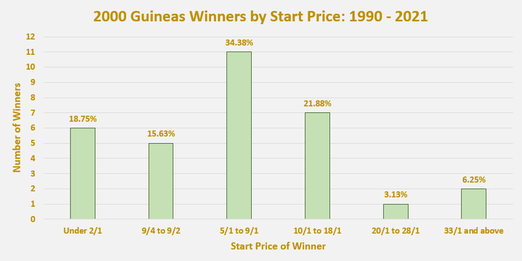 Chart Showing the Start Price of 2000 Guineas Winners Between 1990 and 2021