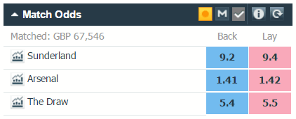 Betfair screenshot showing back and lay