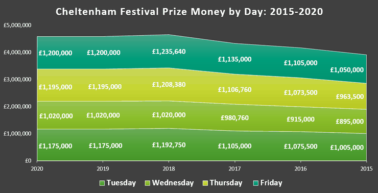 Chart Showing Cheltenham Festival Prize Money Between 2015 and 2019
