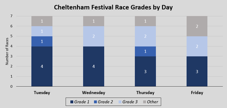 Chart Showing Cheltenham Festival Race Grades by Day