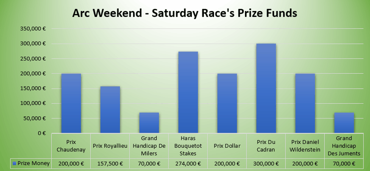 Graph Showing Prize Funds of the Saturday of Arc Weekend Supporting Races