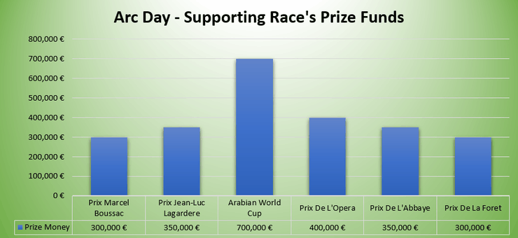 Graph Showing Prize Funds of the Sunday of Arc Weekend Supporting Races