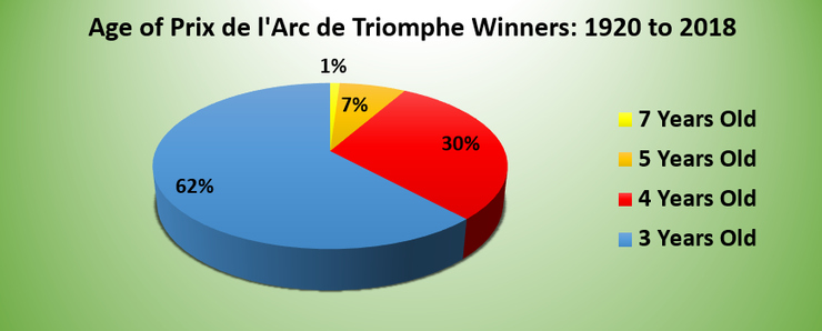 Pie Chart Showing the Ages of Prix de l'Arc de Triomphe Winners Between 1920 and 2018