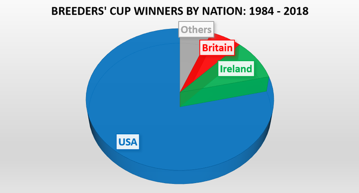 Nation's of Breeders' Cup Winners Between 1984 and 2018