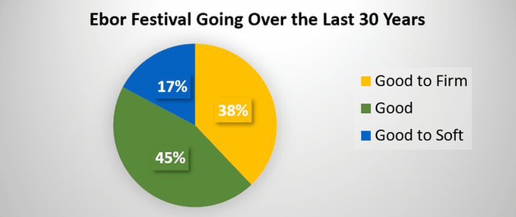 Chart Showing the Going at the Ebor Festival Over 30 Years