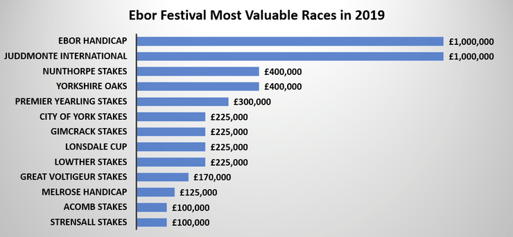 Chart Showing the Ebor Festival's Most Valuable Races in 2019