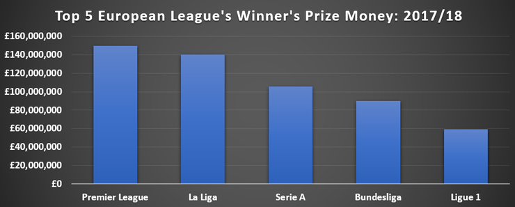 Chart Comparing Winner's Prize Money in Europe's Big 5 League in the 2017/18 Season
