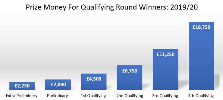 FA Cup Qualifying Prize Money