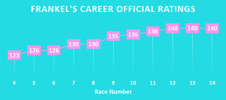 Chart Showing Racehorse Frankel's Official Rating Over Time