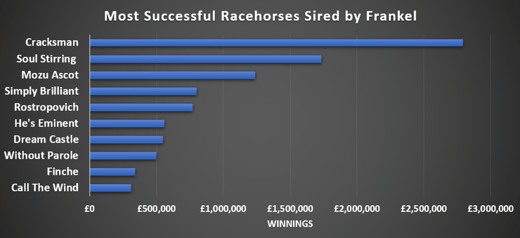 Chart Showing the Most Successful Racehorse Sired by Frankel
