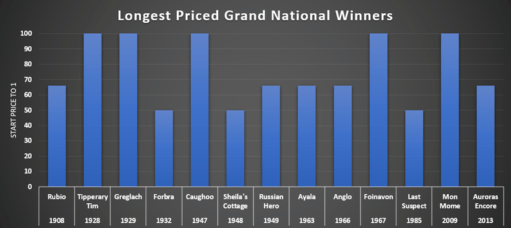 Chart Showing the Longest Priced Grand National Winners
