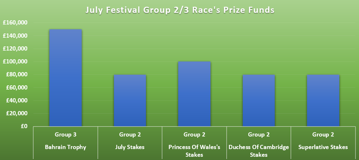 Chart Showing the Prize Funds of Newmarket's July Festival Group 2 and 3 Races