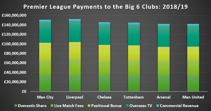 Chart Showing Premier League Payments to the Big 6 Clubs in the 2018/19 Season