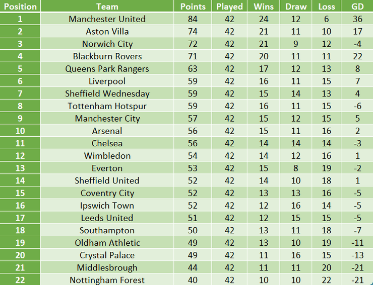Final Table from the 1992/93 Premier League Season