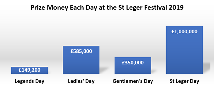 Chart Showing Prize Money by Day at the 2019 St Leger Festival