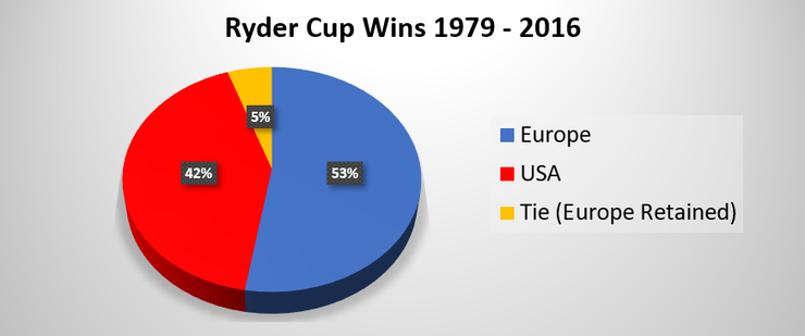 Pie Chart Showing Number of Europe and USA Ryder Cup Victories