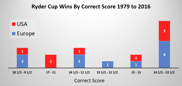 Chart Showing Historic Ryder Cup Correct Scores