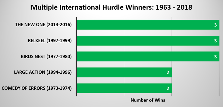Chart Showing the Horses that have Won Multiple International Hurdle Races Between 1963 and 2018