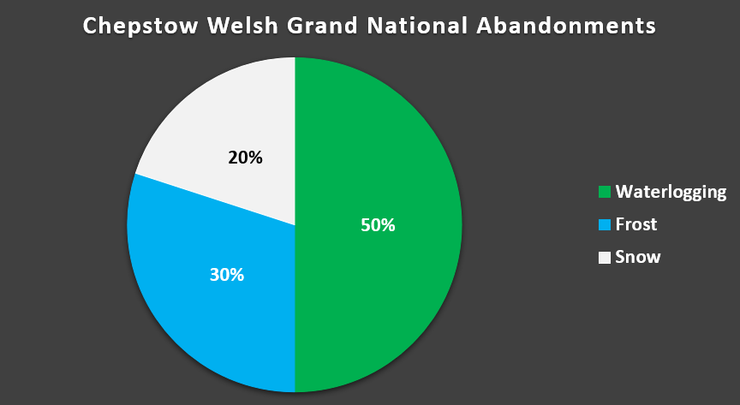 Chart Showing the Reasons for Abandonment of the Welsh Grand National