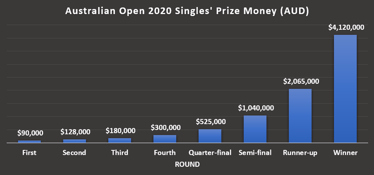 Chart Showing Australian Open Prize Money by Round in 2020