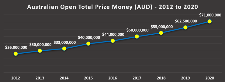 Chart Showing Australian Open Total Prize Money Increase Between 2012 and 2020