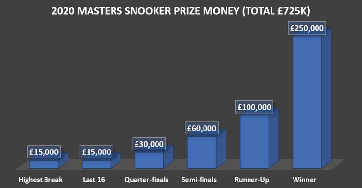 Chart Showing Masters Snooker Prize Money in 2020
