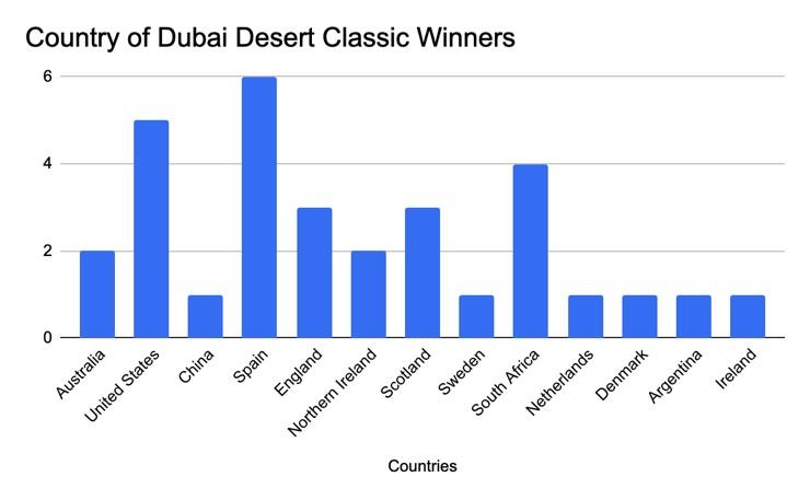 Omega Dubai Desert Classic Winners