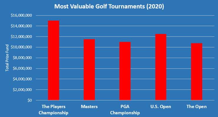 Chart Showing the World's Most Valuable Tournaments in 2020