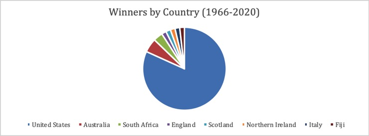 Arnold Palmer Winners by Country