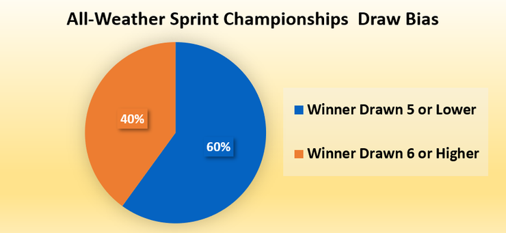 Chart Showing the Draw for Horses Winning Lingfield's All-Weather Sprint Championships