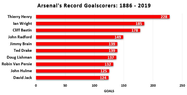 Chart Showing Arsenal's Record Goalscorers