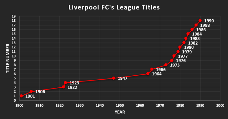 Chart Showing the Years of Liverpool FC's League Title Wins