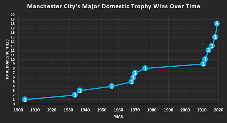 Chart Showing Manchester City's Domestic Trophy Wins Over Time