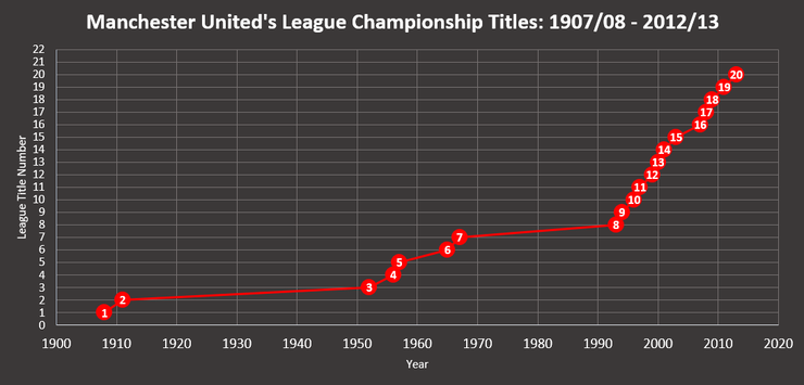 Chart Showing Manchester United's League Title Wins Between 1908 and 2013