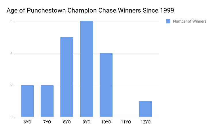 Chart Showing the Ages of Punchestown Champion Chase Winners
