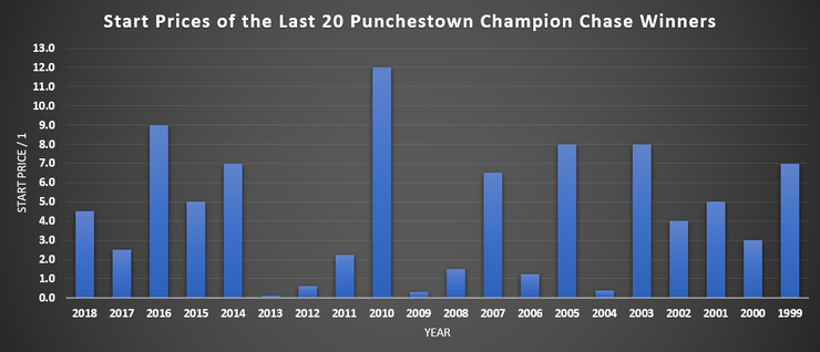 Chart Showing the Start Prices of the Last 20 Punchestown Champion Chase Winners