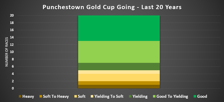Chart Showing the Going for the Punchestown Gold Cup Over the Last 20 Years