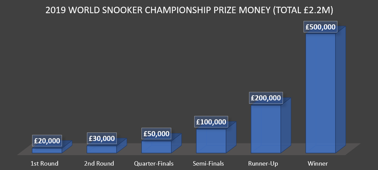Chart Showing World Snooker Championship Prize Money