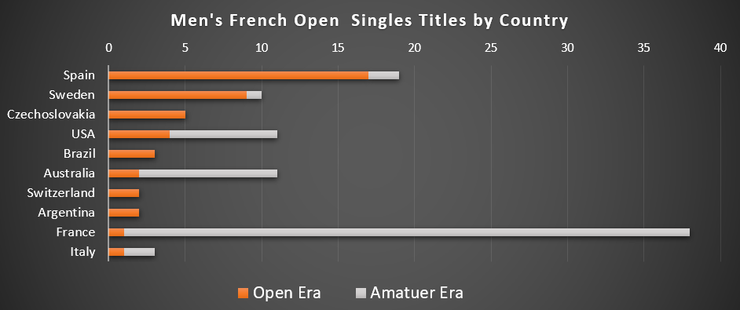 Graph of Men's French Open Winners by Country