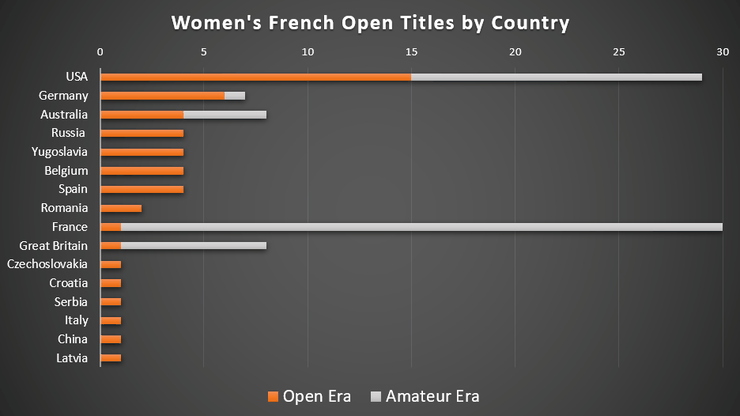 Graph of Women's French Open Winners by Country