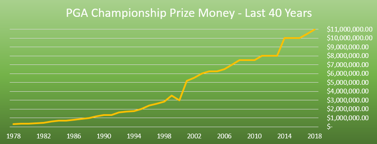 Chart Showing PGA Prize Money Over The Last 40 Years