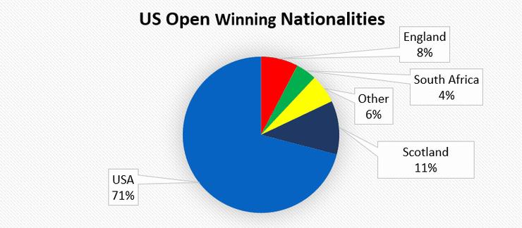 Pie Chart of US Open Winning Nationalities