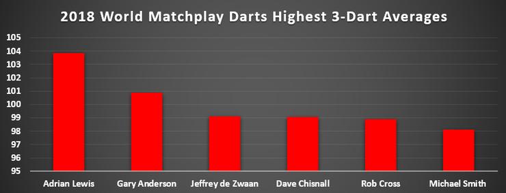 World Matchplay Darts 2018 Highest 3-Dart Averages