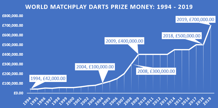 World Matchplay Darts Prize Money Graph