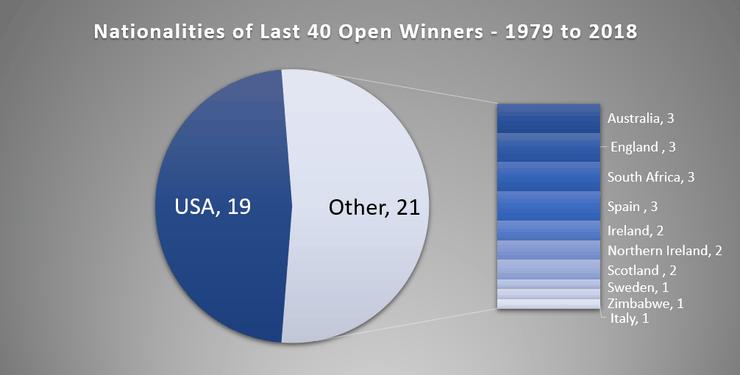 Pie Chart Showing Nationalities of Last 40 Open Championship Winners