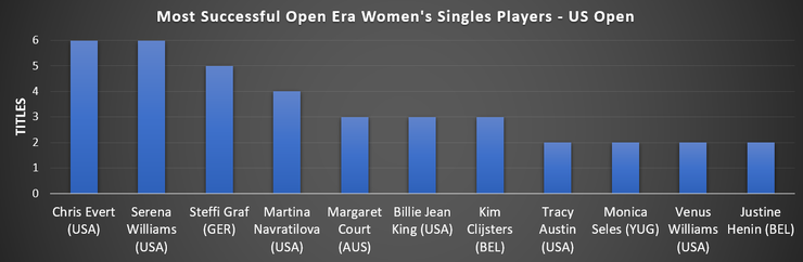Graph Showing Most Successful US Open Women's Singles Players